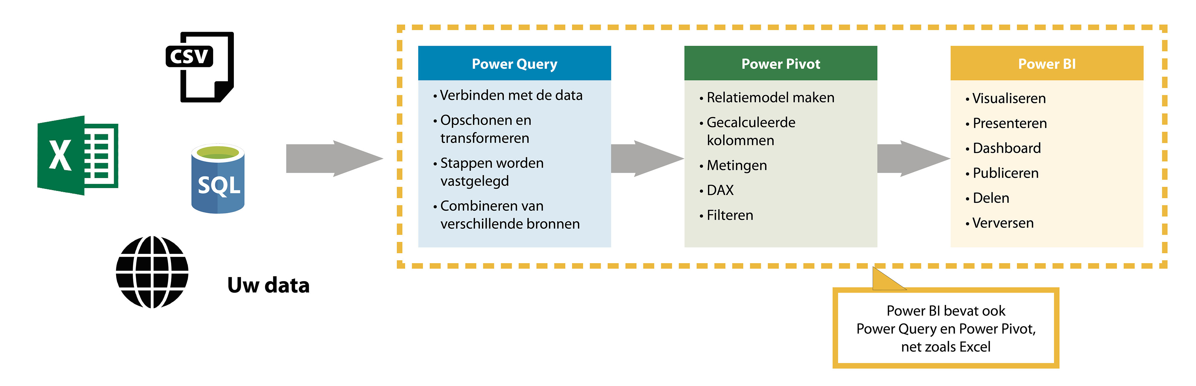 schema powerbi proces